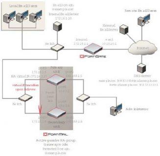 Giải pháp bảo mật hệ thống Mail của Fortinet
