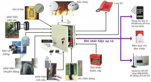 Hệ thống báo cháy và nguyên lý hoạt động